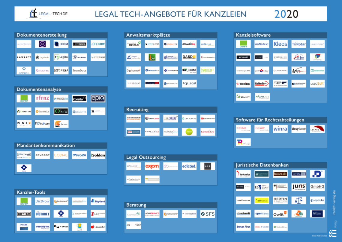Legal Tech-Übersicht