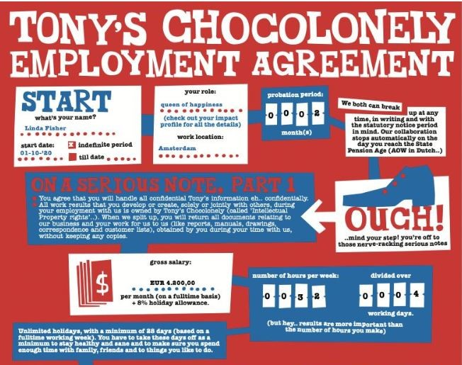 Tony Chocolonely Employment Agreement